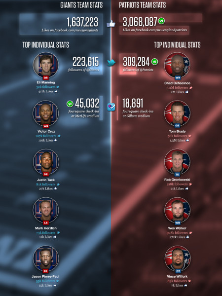 It's not just the Super Bowl. Who Wins the Social Bowl? Infographic