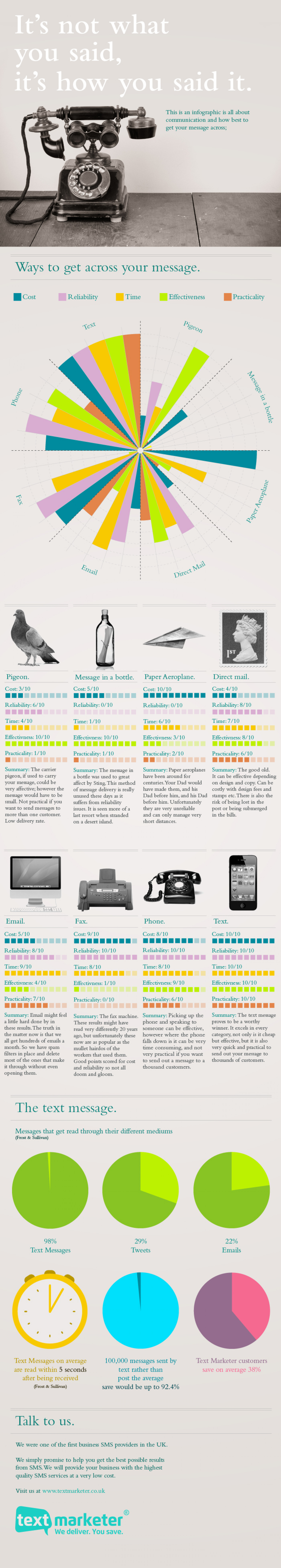 It's not what you said, it's how you said it Infographic