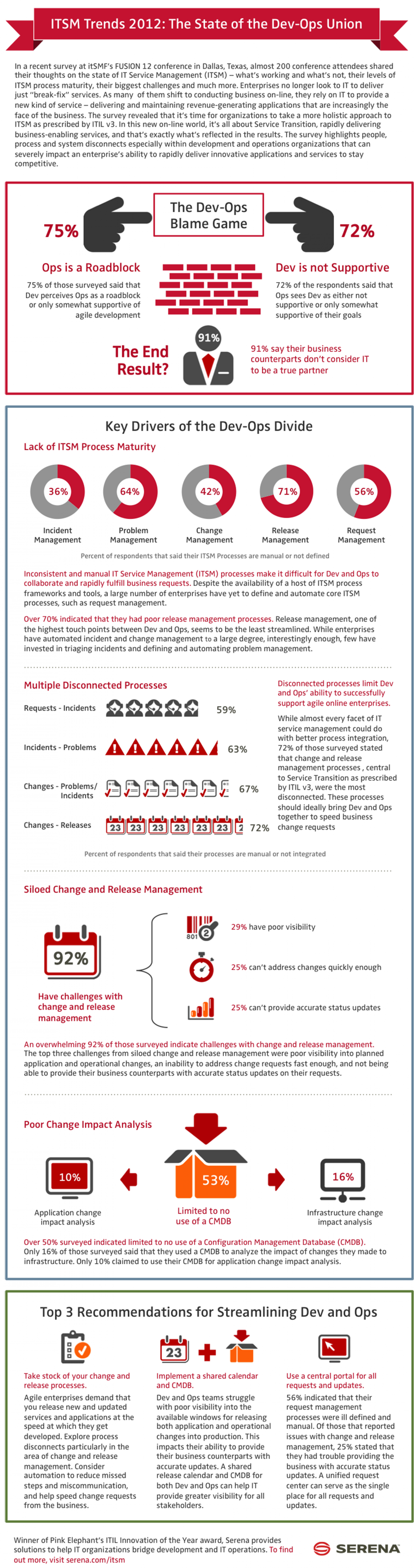 ITSM Trends Survey 2012: The State of the Dev-Ops Union Infographic