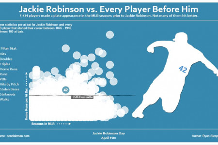 Jackie Robinson vs. Every Player Before Him Infographic