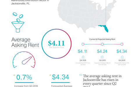 Jacksonville FL Warehouse/Distribution Sector Real Estate Market Report Q4 2018 Infographic