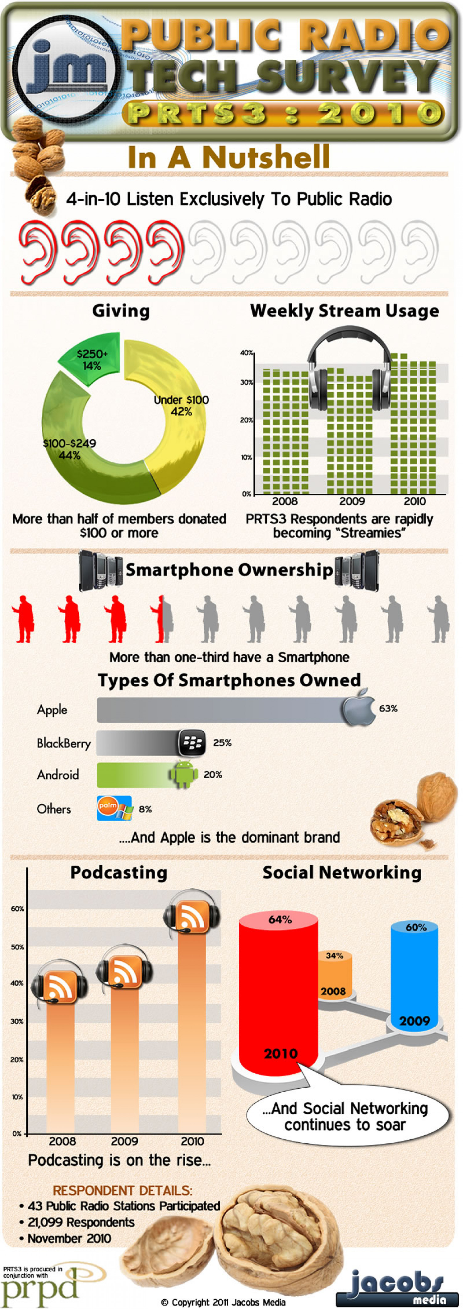 Jacobs Media - Public Radio Tech Survey 3 In A Nutshell Infographic