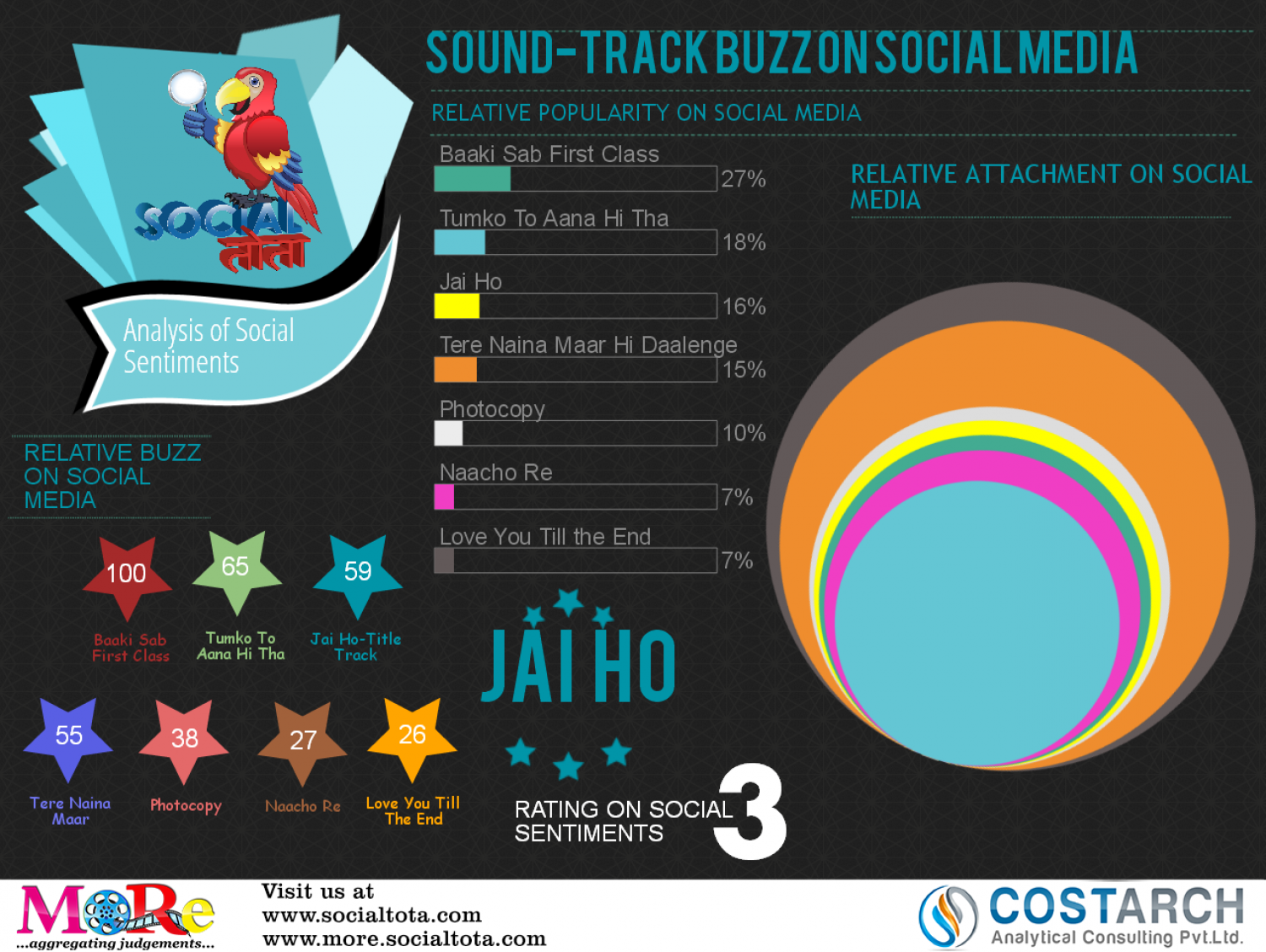 Jai Ho: Social Sentiment about Movie's Sound Track  Infographic