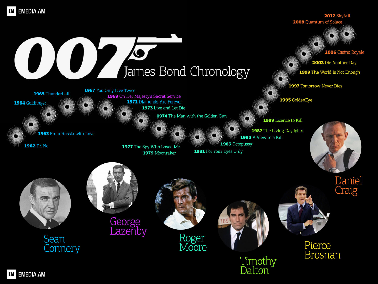James bond standing the test of time essay