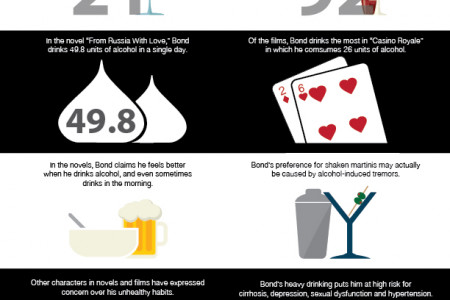 James Bond the Alcoholic Infographic