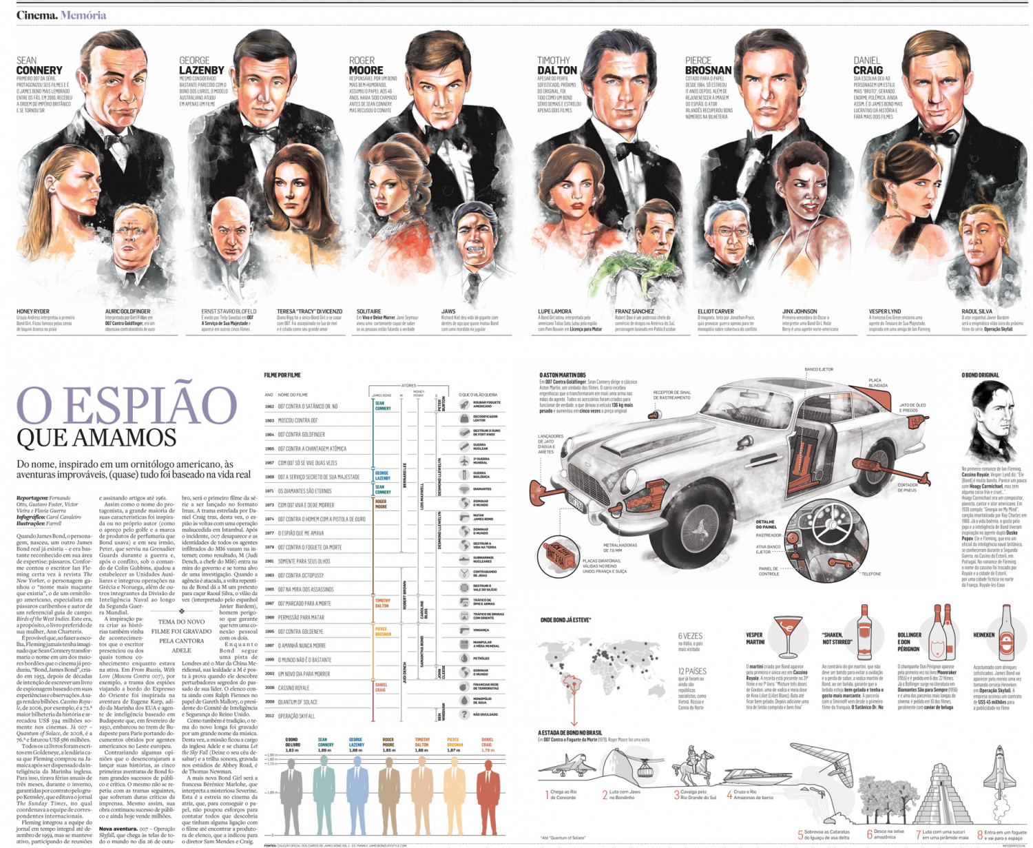 James Bond Infographic