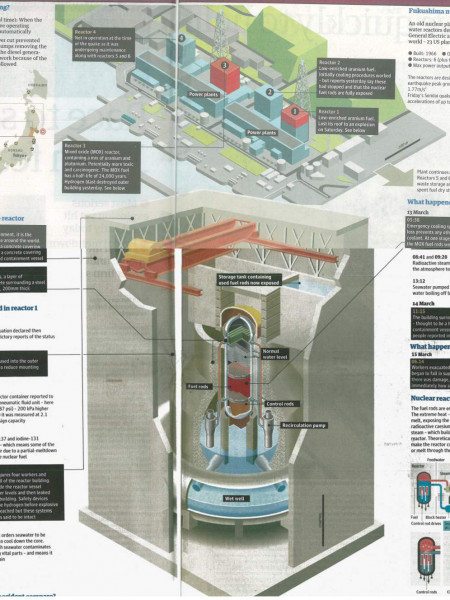 Japan and Nuclear Meltdown Infographics Infographic