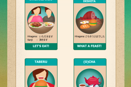 Japanese Meal Time Vocabulary Infographic