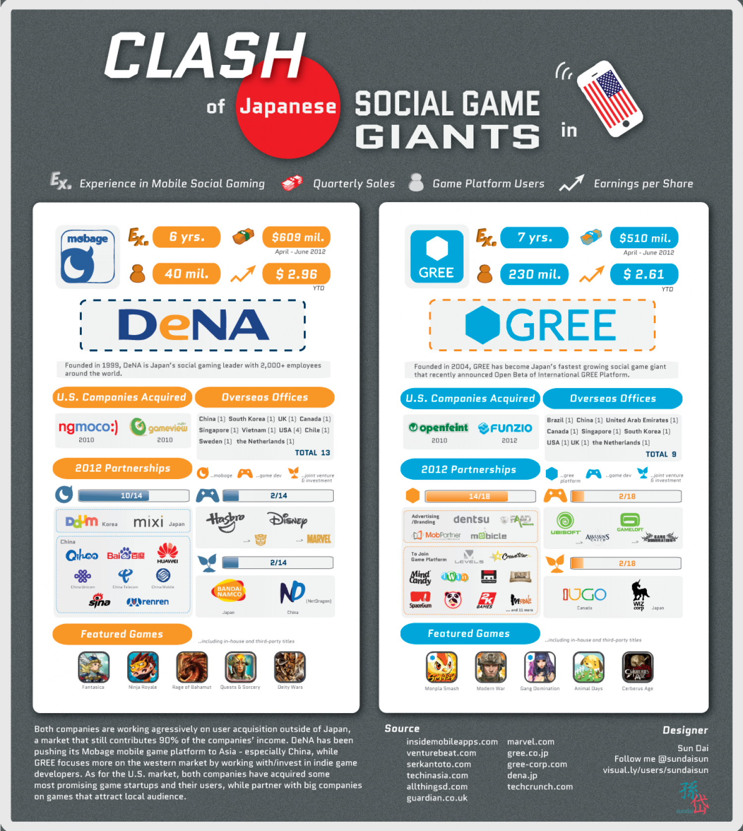 Japanese Social Game Giants Infographic