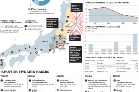 Japan's Automative Workforce  Infographic