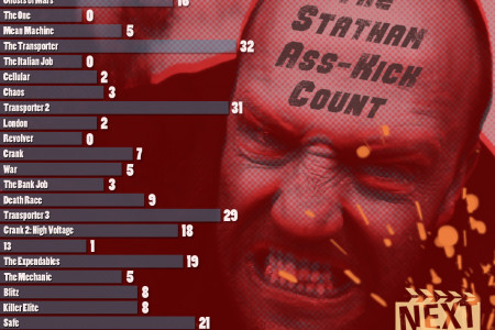 The Statham Ass-Kick Count Infographic