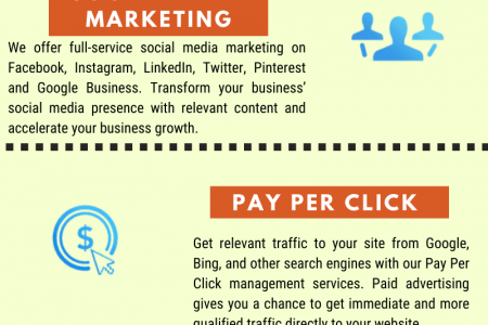 Java Logix | Digital Marketing Agency Infographic