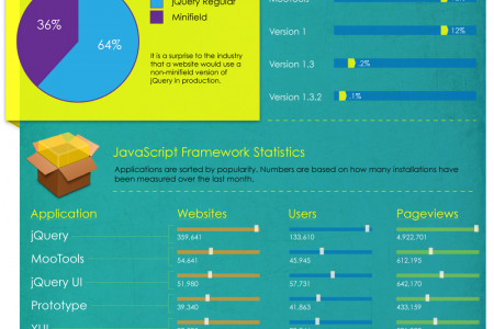 Javascript Frameworks and jQuery Infographic