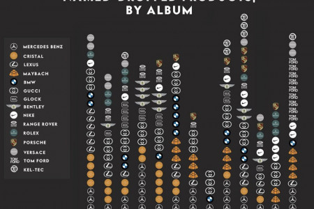 Jay-Z's Most Name-Dropped Products Infographic