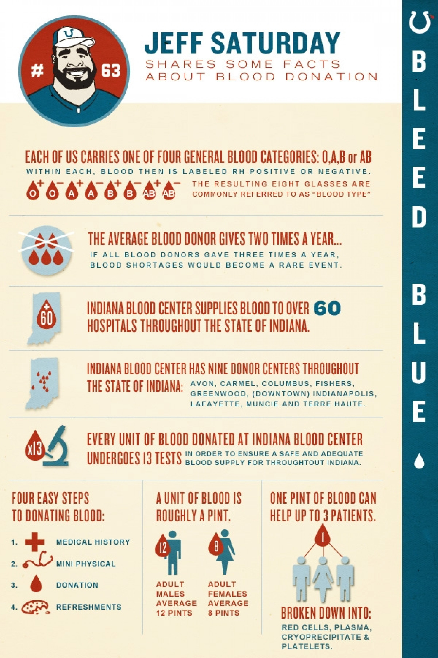 Road map for a successful blood donation visual jeff saturday shares some facts about blood donation infographic nvjuhfo Choice Image