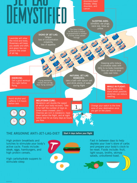 Jet Lag Demystified Infographic