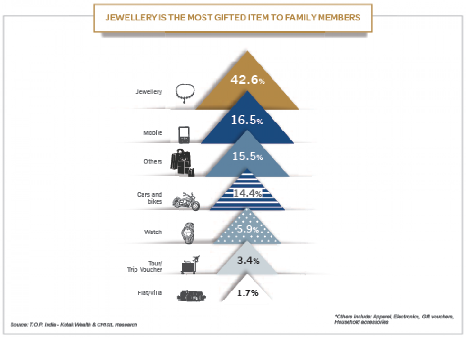 Jewellery is The Most Gifted Item to Family Members Infographic