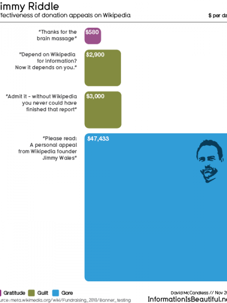 Jimmy Riddle: Effectiveness of Donation Appeals on Wikipedia Infographic