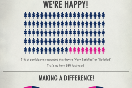 JLW 2014 Annual Survey Results Infographic