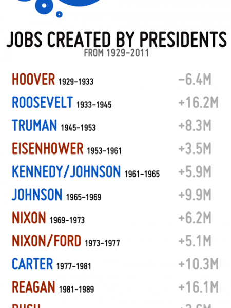 Job Creation by Administration Infographic