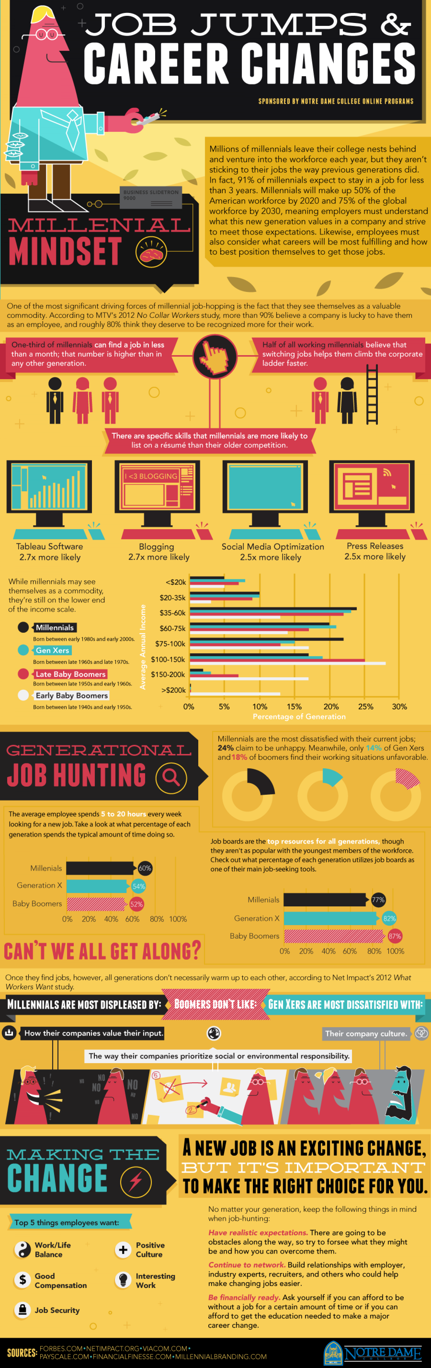 Job Jumps and Career Changes Infographic