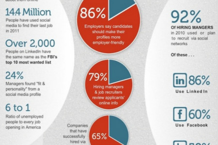 Job Searching Through Social Media Infographic