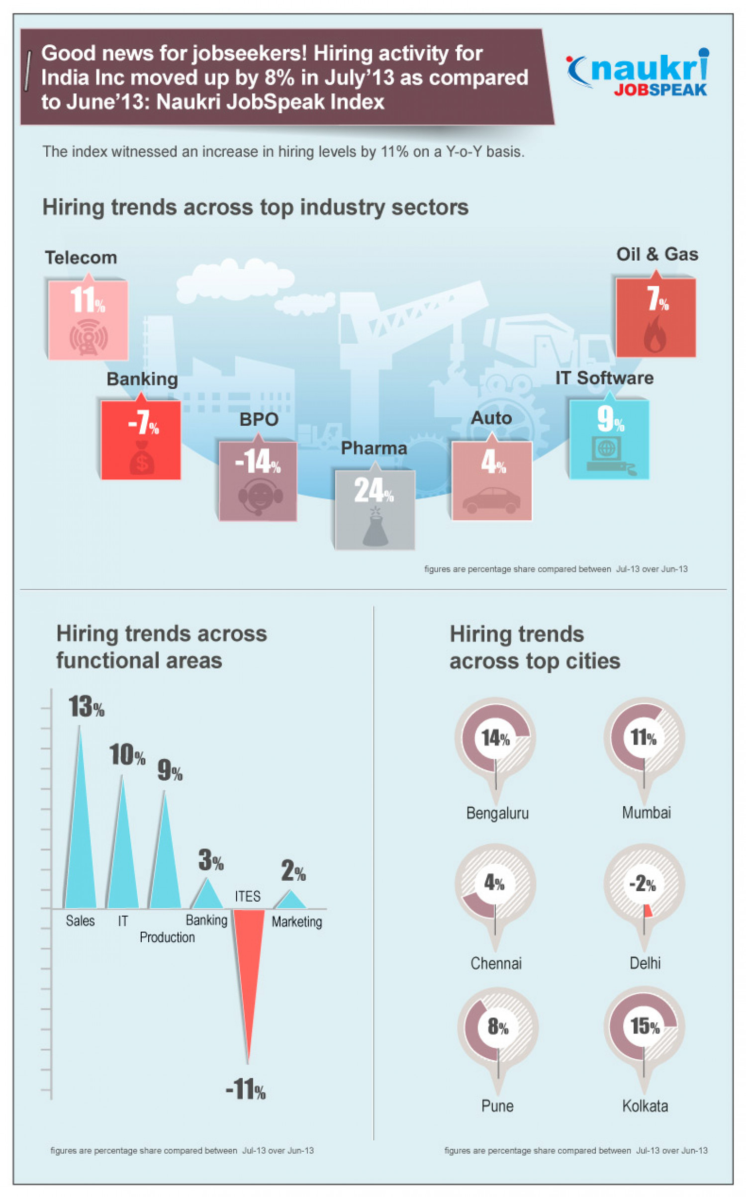 Job Trends India in July 2013 Infographic