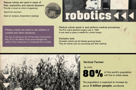 Jobs of the Future Infographic