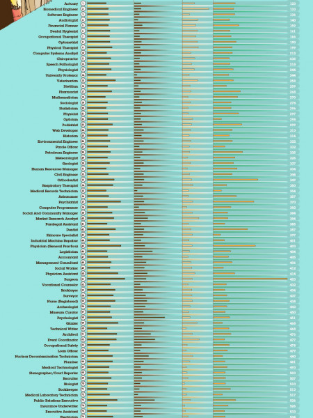 Jobs Rated 2013: Ranking 200 Jobs From Best To Worst Infographic