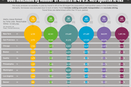Jobs Reachable by Number of Minutes in 49 U.S. Metropolitan Areas  Infographic