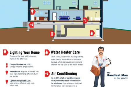 John C. Flood's Guide to a Healthy Home Infographic