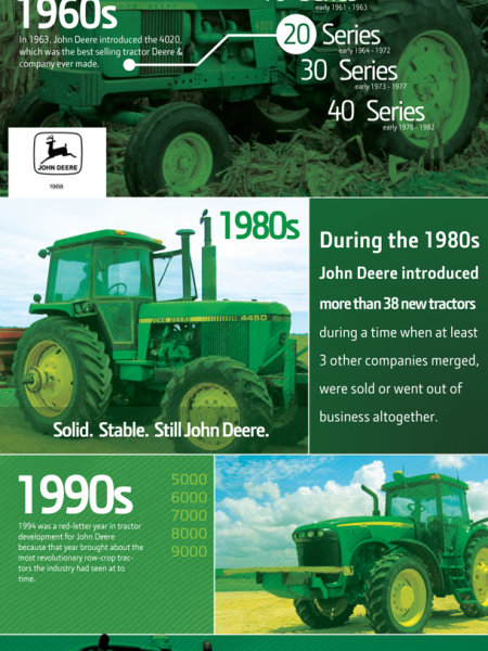 John Deere Infographic: A Chronological History  Infographic