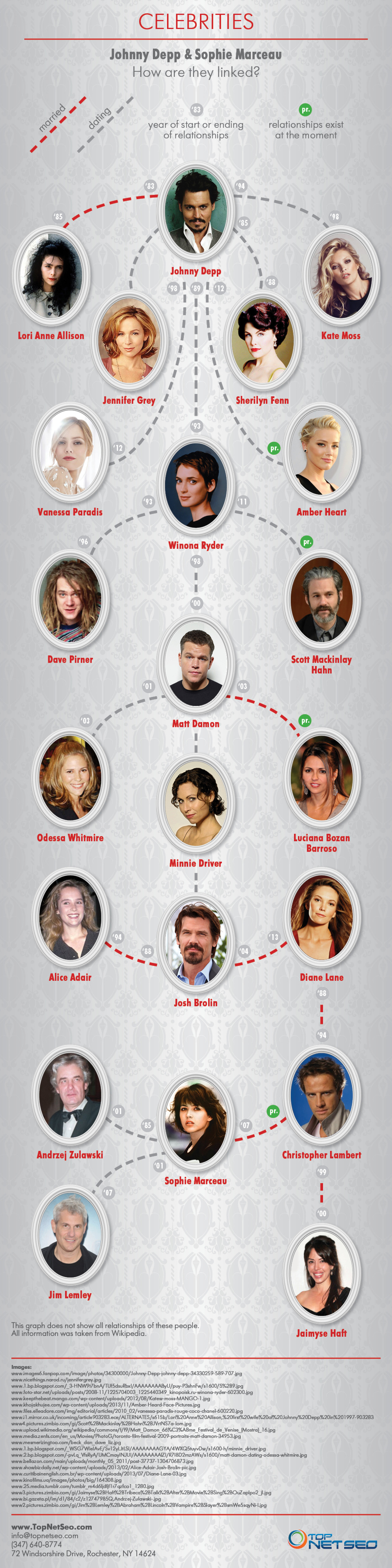 Celebrities marriages and dating. Johnny Depp, Sophie Marceau, Matt Damon and others. How are they linked? Infographic