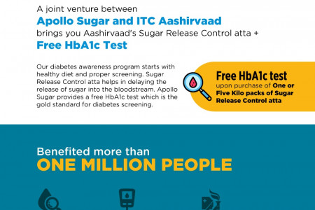 Joint efforts of ITC and Apollo Sugar touches more than a million people. Infographic