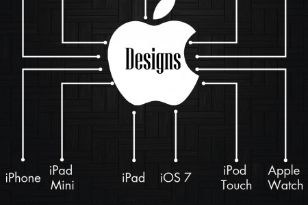 Jonathan Ive: The Mind Behind Apple's Panache Infographic
