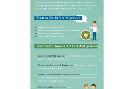 Joomla 3.2 to 3.4. Begin the Transition.  Infographic