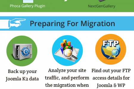 Joomla K2 to WordPress Website Migration Plugin Infographic