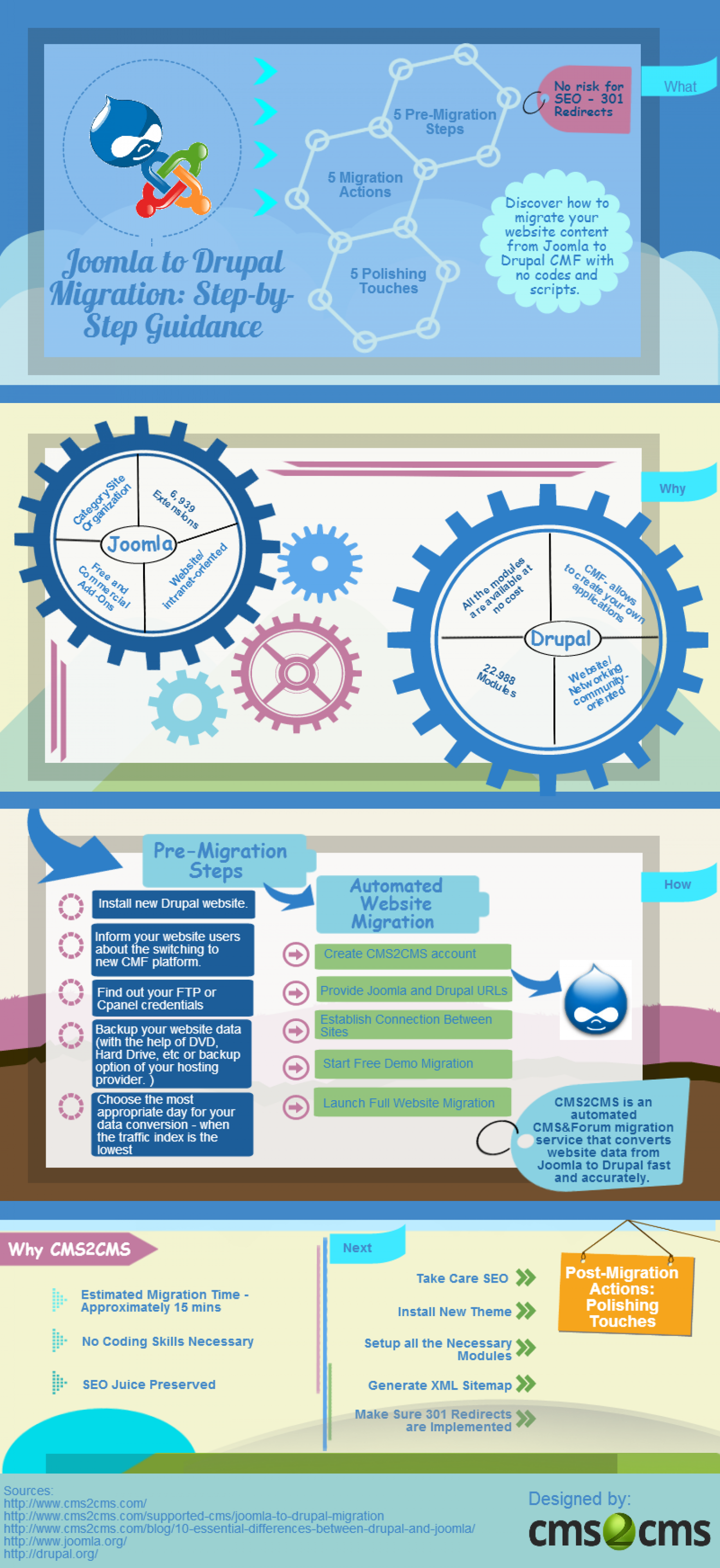 Joomla to Drupal Migration: Step-by-Step Guidance Infographic