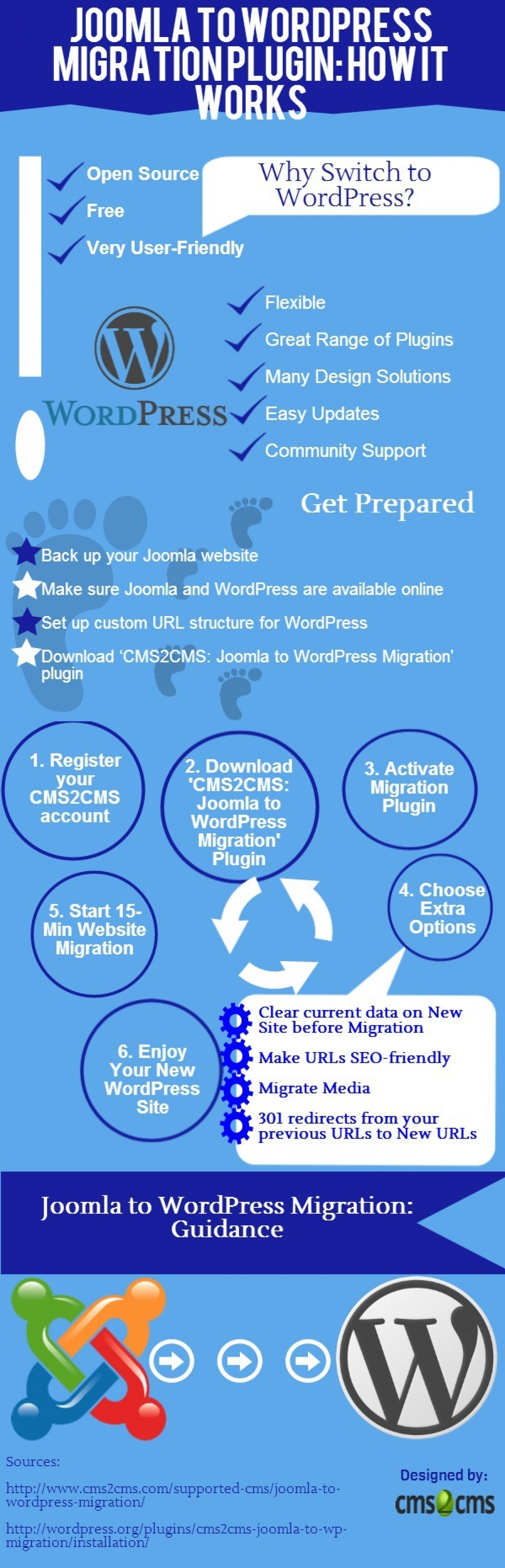 Joomla to WordPress Migration Plugin: How It Works Infographic