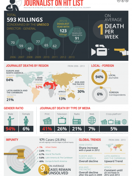 Jounalists On Hit Lists Infographic