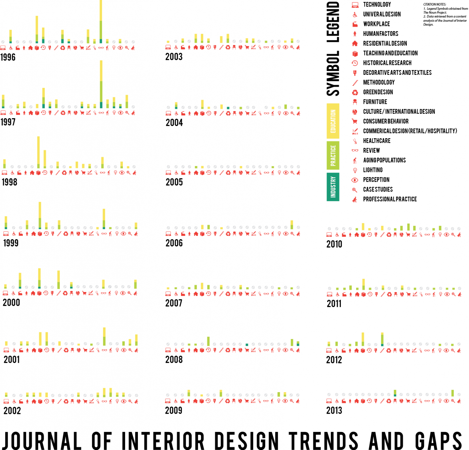 Journal of Interior Design Trends and Gaps Infographic