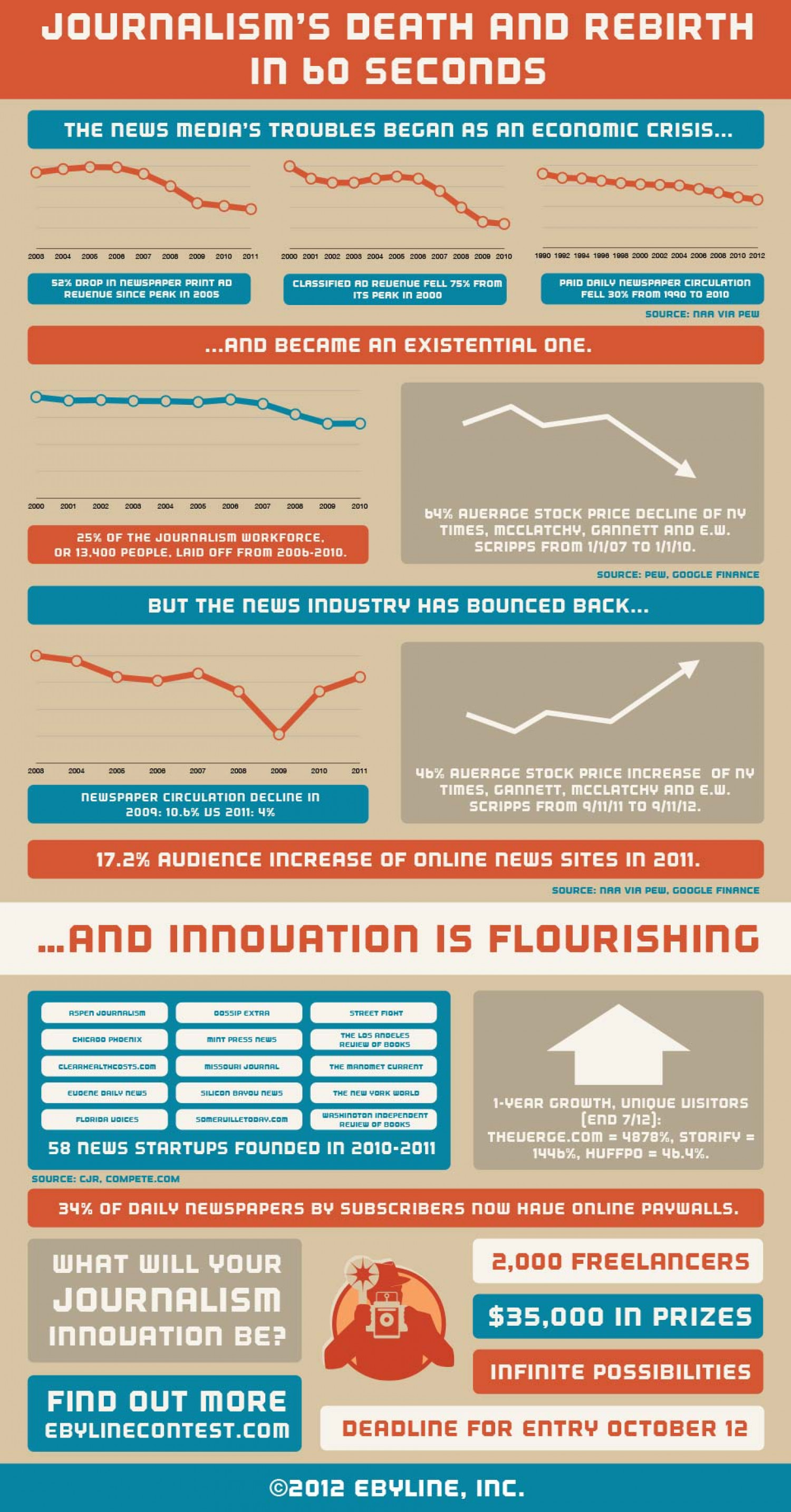 Journalism's death and rebirth in 60 seconds Infographic