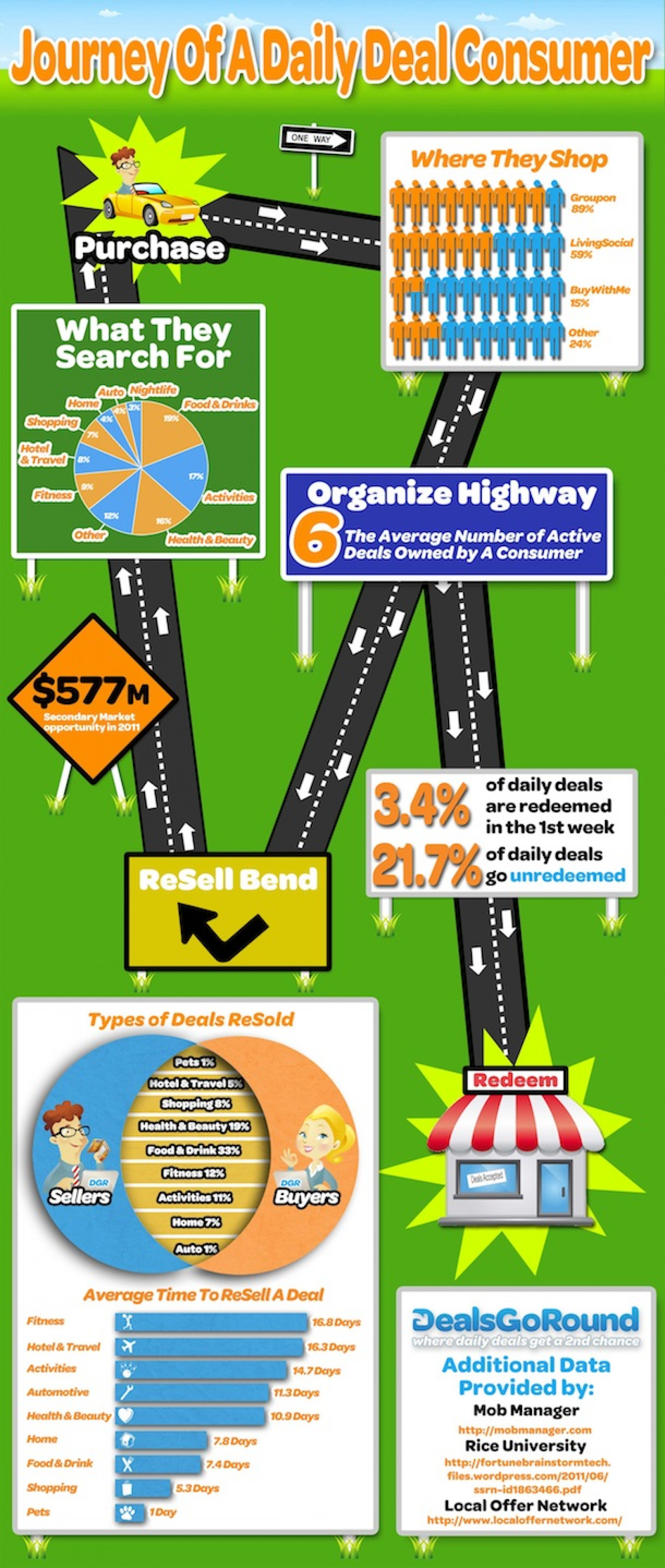 Journey of a Daily Deal Consumer  Infographic