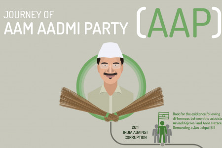 Journey of Aam Aadmi Party (AAP) Infographic