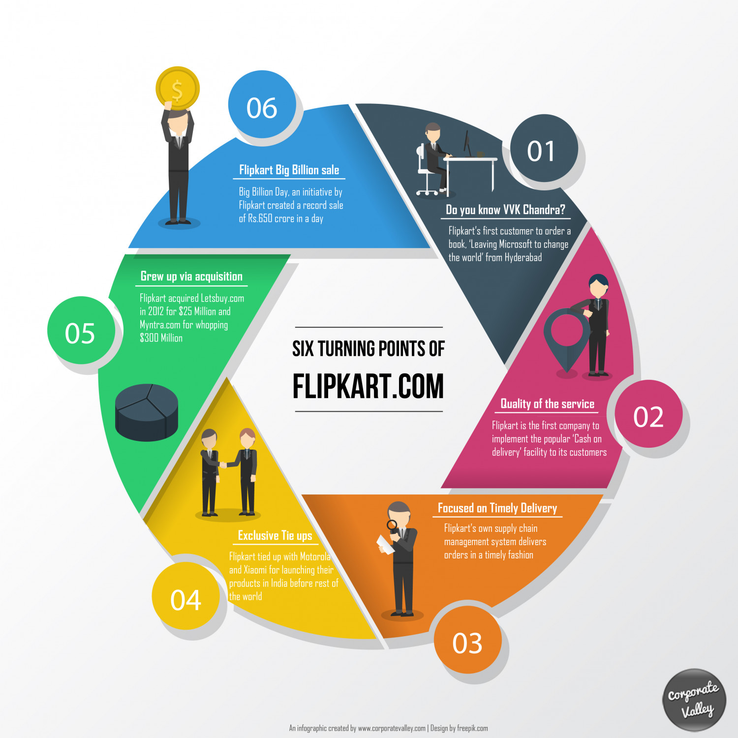 Journey of Flipkart Infographic