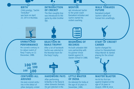 journey of god of cricket Sachin Tendulkar Infographic