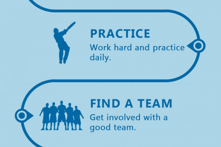 Journey to become a successful cricketer Infographic