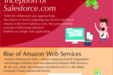Journey To Cloud Computing Infographic