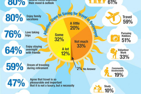 Journey to Healthy Aging | Planning for Travel in Retirement Infographic
