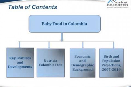 JSB Market Research : Baby Food in Colombia Infographic